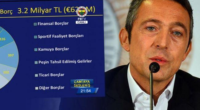 Fenerbahçe'nin Borcu Açıklandı! Ortaya Büyük Rakam Çıktı